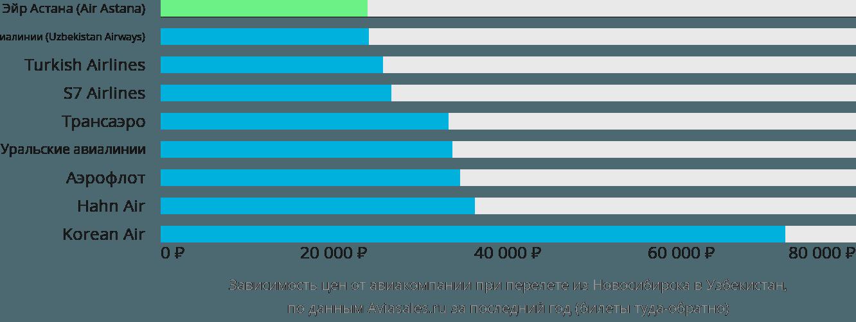 Динамика цен в зависимости от авиакомпании, совершающей перелет из Новосибирска в Узбекистан