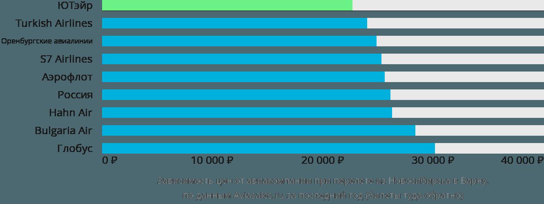 Динамика цен в зависимости от авиакомпании, совершающей перелет из Новосибирска в Варну
