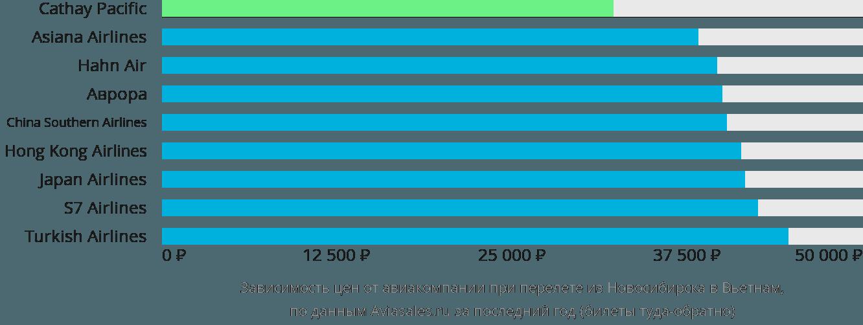 Динамика цен в зависимости от авиакомпании, совершающей перелёт из Новосибирска в Вьетнам