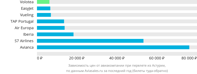 Динамика цен в зависимости от авиакомпании, совершающей перелет из Астуриаса