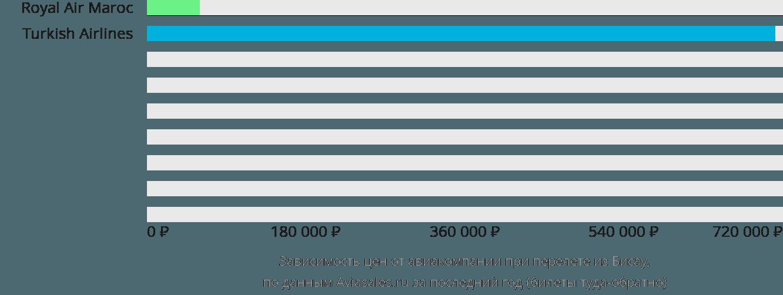 Динамика цен в зависимости от авиакомпании, совершающей перелет из Бисау