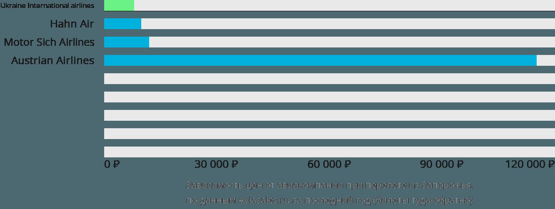 Динамика цен в зависимости от авиакомпании, совершающей перелет из Запорожья
