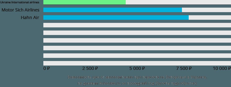 Динамика цен в зависимости от авиакомпании, совершающей перелет из Запорожья в Украину