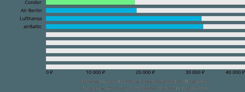 Динамика цен в зависимости от авиакомпании, совершающей перелет из Падерборна
