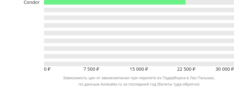 Динамика цен в зависимости от авиакомпании, совершающей перелет из Падерборна в Лас-Пальмас
