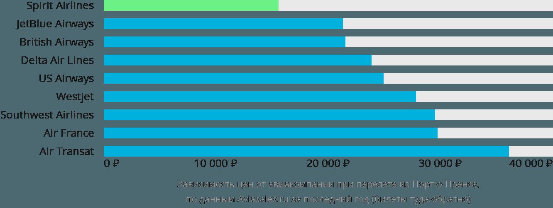 Динамика цен в зависимости от авиакомпании, совершающей перелет из Порт-о-Пренса