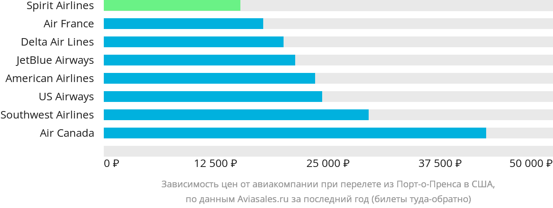 Динамика цен в зависимости от авиакомпании, совершающей перелет из Порт-о-Пренса в США