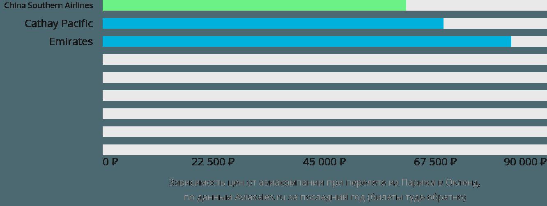 Динамика цен в зависимости от авиакомпании, совершающей перелет из Парижа в Окленд