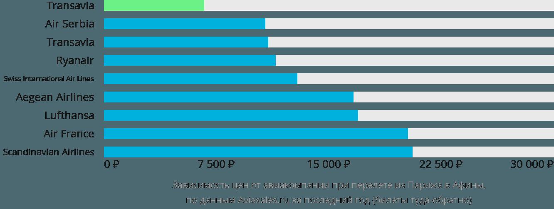 Динамика цен в зависимости от авиакомпании, совершающей перелет из Парижа в Афины