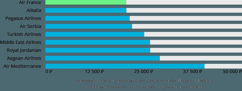 Динамика цен в зависимости от авиакомпании, совершающей перелет из Парижа в Бейрут