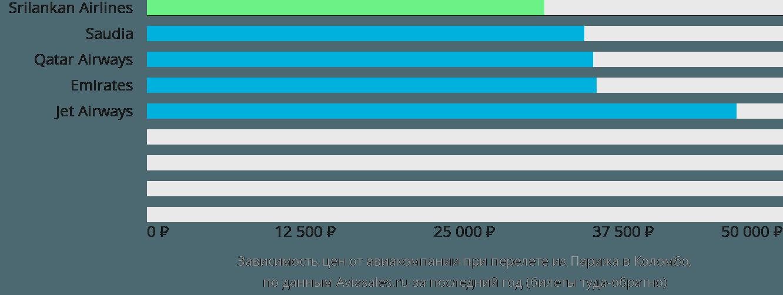 Динамика цен в зависимости от авиакомпании, совершающей перелет из Парижа в Коломбо