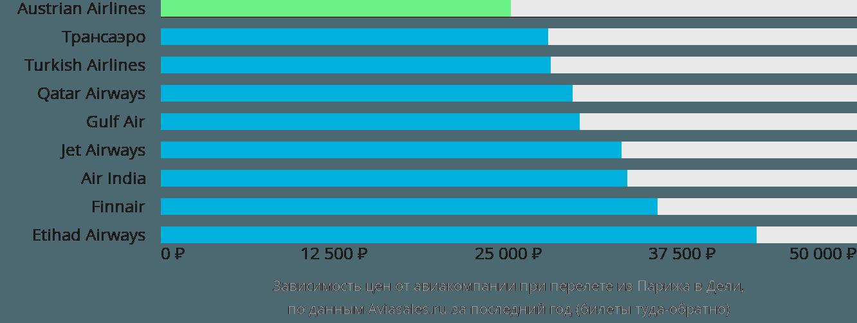 Динамика цен в зависимости от авиакомпании, совершающей перелет из Парижа в Дели