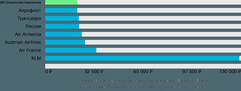 Динамика цен в зависимости от авиакомпании, совершающей перелет из Парижа в Ереван