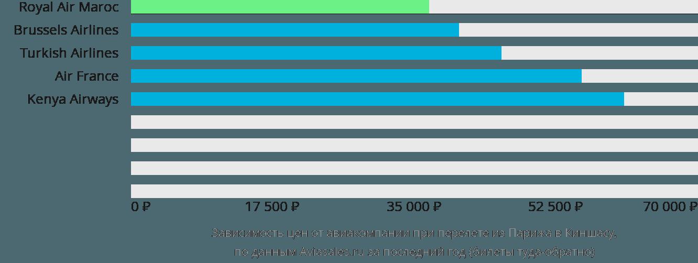 Динамика цен в зависимости от авиакомпании, совершающей перелет из Парижа в Киншасу