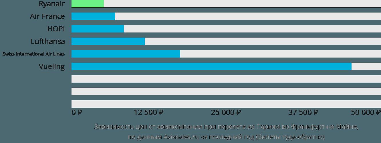 Динамика цен в зависимости от авиакомпании, совершающей перелет из Парижа во Франкфурт-на-Майне