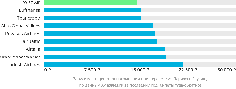 Динамика цен в зависимости от авиакомпании, совершающей перелёт из Парижа в Грузию