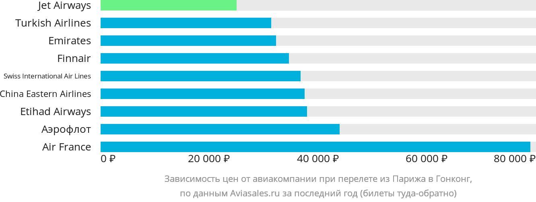 Динамика цен в зависимости от авиакомпании, совершающей перелет из Парижа в Гонконг