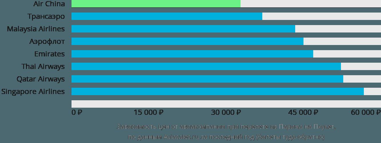 Динамика цен в зависимости от авиакомпании, совершающей перелет из Парижа на Пхукет
