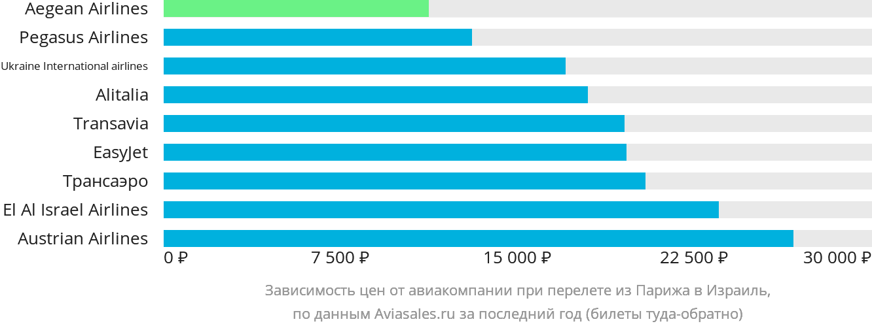 Динамика цен в зависимости от авиакомпании, совершающей перелет из Парижа в Израиль