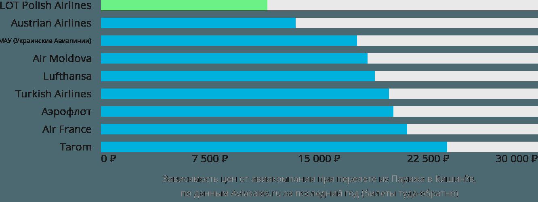 Динамика цен в зависимости от авиакомпании, совершающей перелет из Парижа в Кишинёв