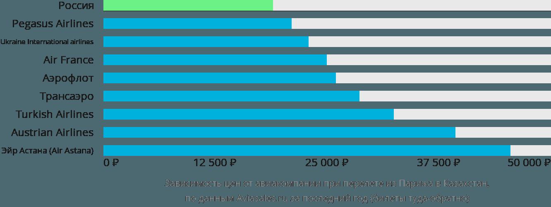 Динамика цен в зависимости от авиакомпании, совершающей перелет из Парижа в Казахстан