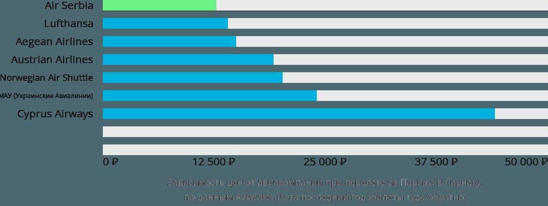 Динамика цен в зависимости от авиакомпании, совершающей перелет из Парижа в Ларнаку