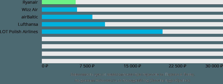 Динамика цен в зависимости от авиакомпании, совершающей перелёт из Парижа в Литву