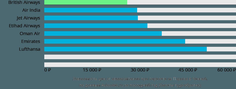 Динамика цен в зависимости от авиакомпании, совершающей перелет из Парижа в Ченнай