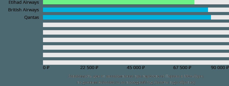 Динамика цен в зависимости от авиакомпании, совершающей перелет из Парижа в Мельбурн