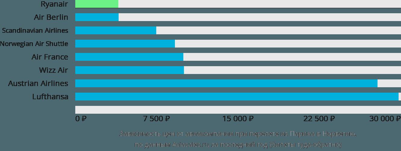 Динамика цен в зависимости от авиакомпании, совершающей перелет из Парижа в Норвегию