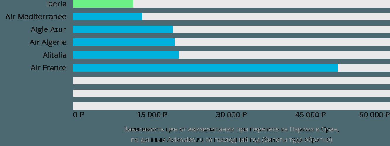 Динамика цен в зависимости от авиакомпании, совершающей перелет из Парижа в Оран
