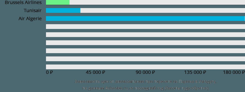 Динамика цен в зависимости от авиакомпании, совершающей перелет из Парижа в Уагадугу