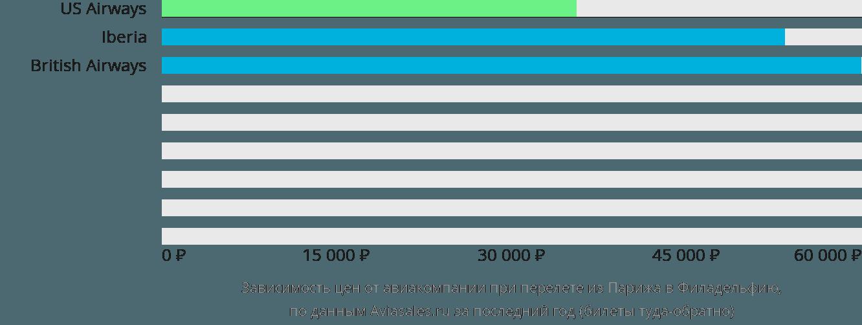 Динамика цен в зависимости от авиакомпании, совершающей перелет из Парижа в Филадельфию