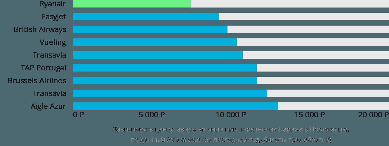 Динамика цен в зависимости от авиакомпании, совершающей перелёт из Парижа в Португалию