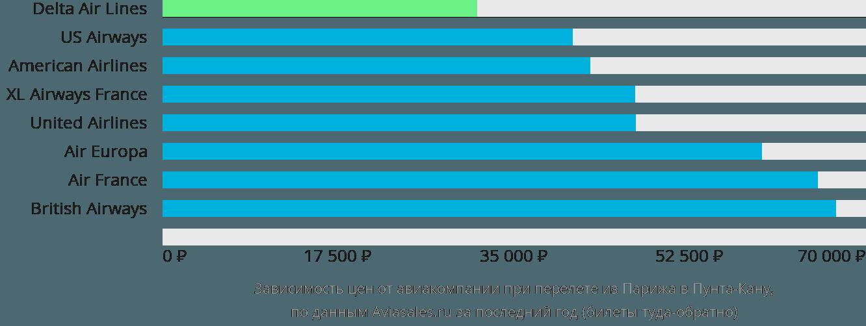 Динамика цен в зависимости от авиакомпании, совершающей перелет из Парижа в Пунта-Кану