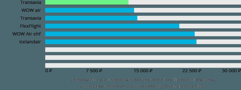 Динамика цен в зависимости от авиакомпании, совершающей перелет из Парижа в Рейкьявик