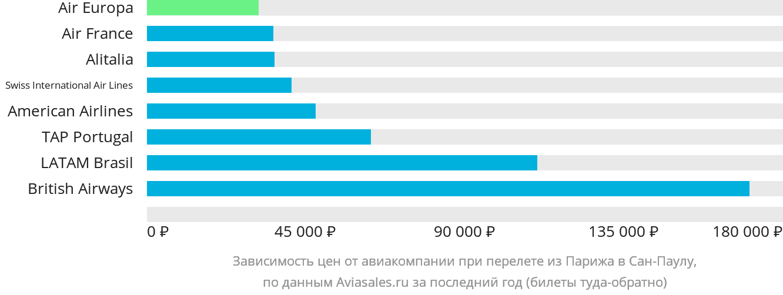 Динамика цен в зависимости от авиакомпании, совершающей перелет из Парижа в Сан-Паулу