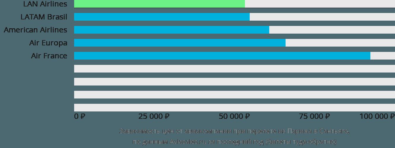 Динамика цен в зависимости от авиакомпании, совершающей перелет из Парижа в Сантьяго