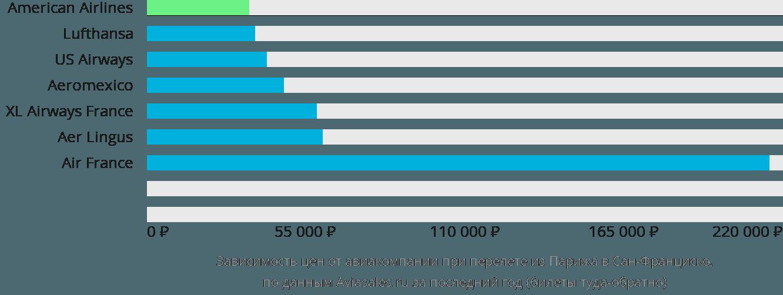 Динамика цен в зависимости от авиакомпании, совершающей перелет из Парижа в Сан-Франциско