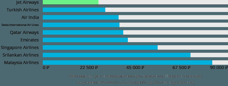 Динамика цен в зависимости от авиакомпании, совершающей перелет из Парижа в Сингапур