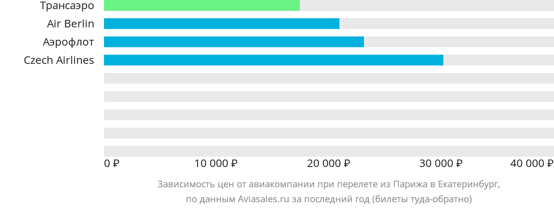 Динамика цен в зависимости от авиакомпании, совершающей перелет из Парижа в Екатеринбург