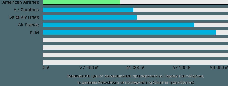 Динамика цен в зависимости от авиакомпании, совершающей перелет из Парижа Синт-Мартен