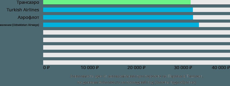 Динамика цен в зависимости от авиакомпании, совершающей перелет из Парижа в Ташкент