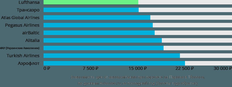 Динамика цен в зависимости от авиакомпании, совершающей перелет из Парижа в Тбилиси