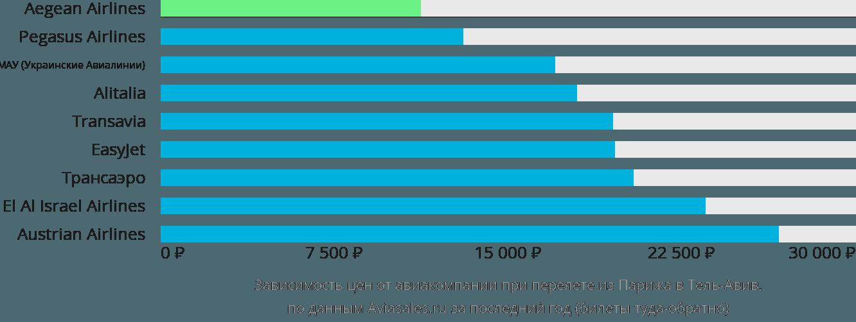 Динамика цен в зависимости от авиакомпании, совершающей перелет из Парижа в Тель-Авив
