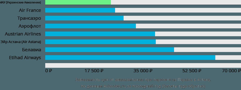 Динамика цен в зависимости от авиакомпании, совершающей перелет из Парижа в Астану