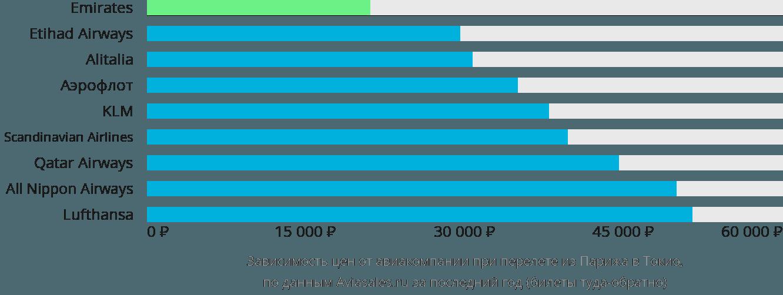 Динамика цен в зависимости от авиакомпании, совершающей перелет из Парижа в Токио
