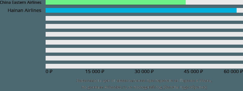 Динамика цен в зависимости от авиакомпании, совершающей перелет из Парижа в Ухань