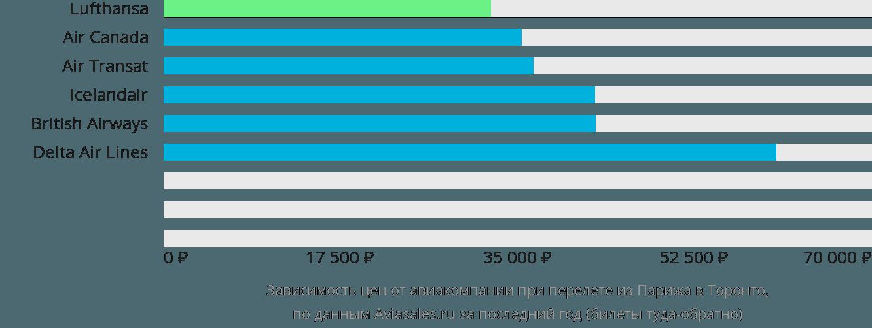 Динамика цен в зависимости от авиакомпании, совершающей перелет из Парижа в Торонто