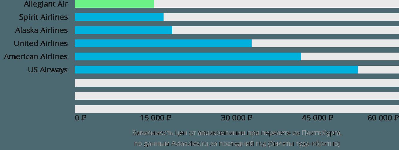 Динамика цен в зависимости от авиакомпании, совершающей перелет из Платтсбурга